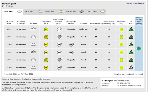 Haddington five day weather forecast from © Met Office